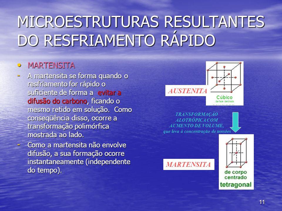 11 MICROESTRUTURAS RESULTANTES DO RESFRIAMENTO RÁPIDO MARTENSITA MARTENSITA - A martensita se forma quando o resfriamento for rápido o suficiente de f