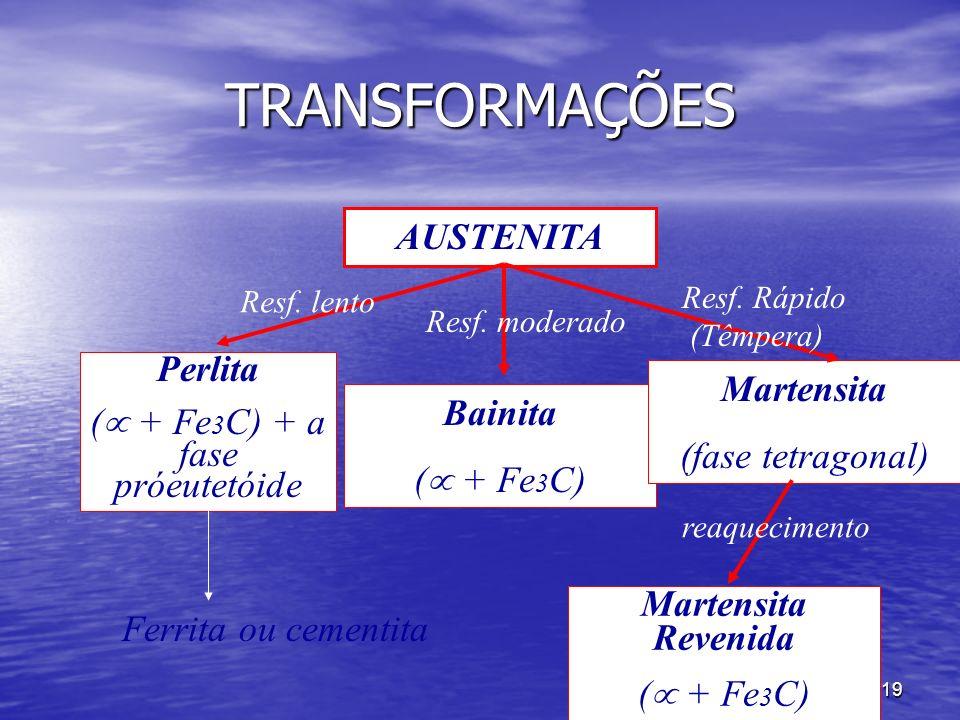 19 TRANSFORMAÇÕES AUSTENITA Perlita ( + Fe 3 C) + a fase próeutetóide Bainita ( + Fe 3 C) Martensita (fase tetragonal) Martensita Revenida ( + Fe 3 C)
