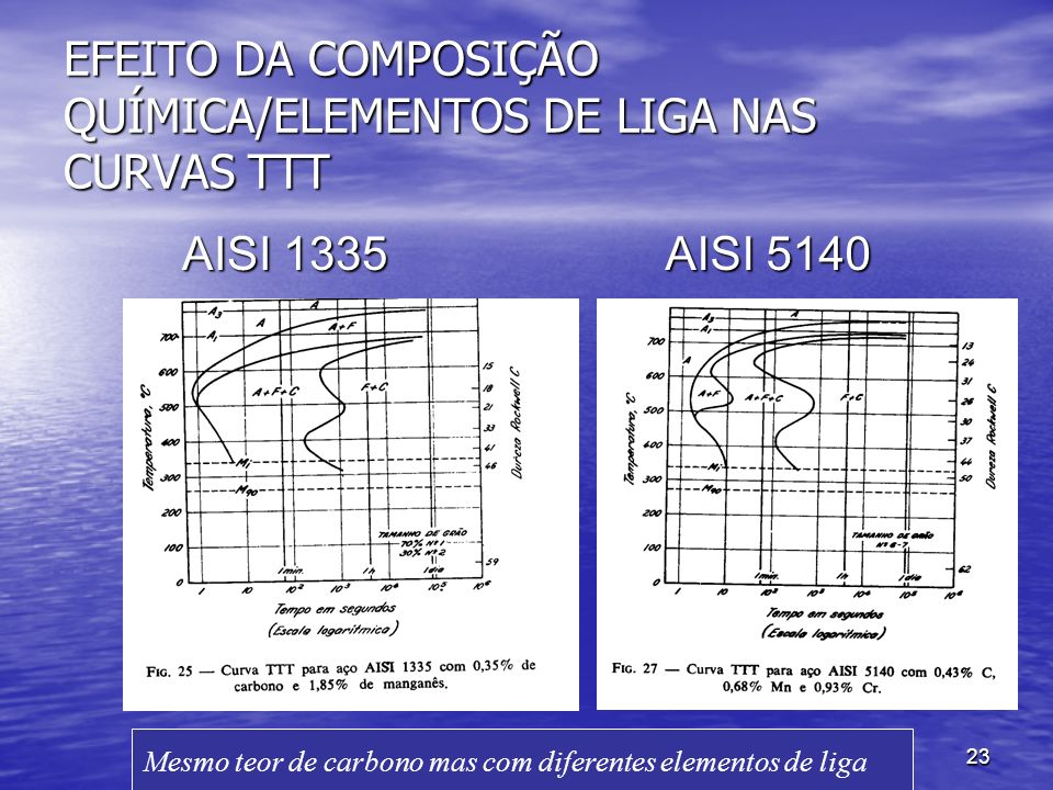 23 EFEITO DA COMPOSIÇÃO QUÍMICA/ELEMENTOS DE LIGA NAS CURVAS TTT AISI 1335 AISI 5140 Mesmo teor de carbono mas com diferentes elementos de liga