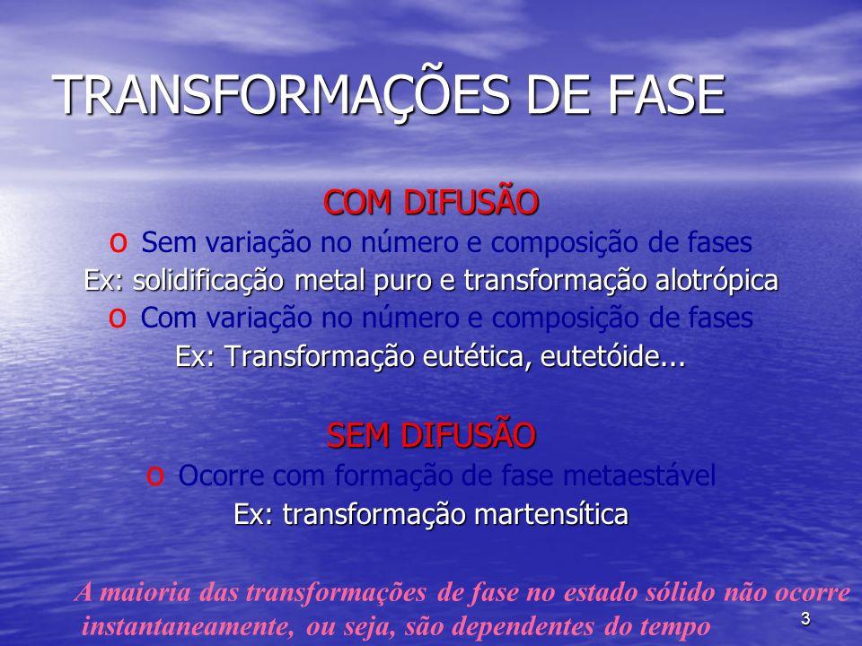3 TRANSFORMAÇÕES DE FASE COM DIFUSÃO o o Sem variação no número e composição de fases Ex: solidificação metal puro e transformação alotrópica o o Com