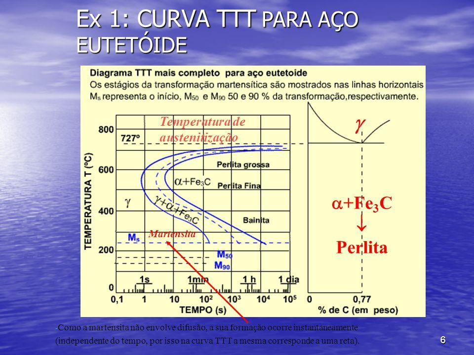 6 Ex 1: CURVA TTT PARA AÇO EUTETÓIDE Temperatura de austenitização +Fe 3 C Perlita - Como a martensita não envolve difusão, a sua formação ocorre inst