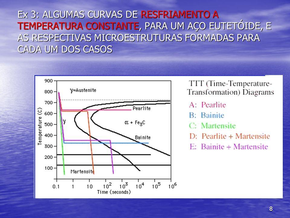 8 Ex 3: ALGUMAS CURVAS DE RESFRIAMENTO A TEMPERATURA CONSTANTE, PARA UM AÇO EUTETÓIDE, E AS RESPECTIVAS MICROESTRUTURAS FORMADAS PARA CADA UM DOS CASO