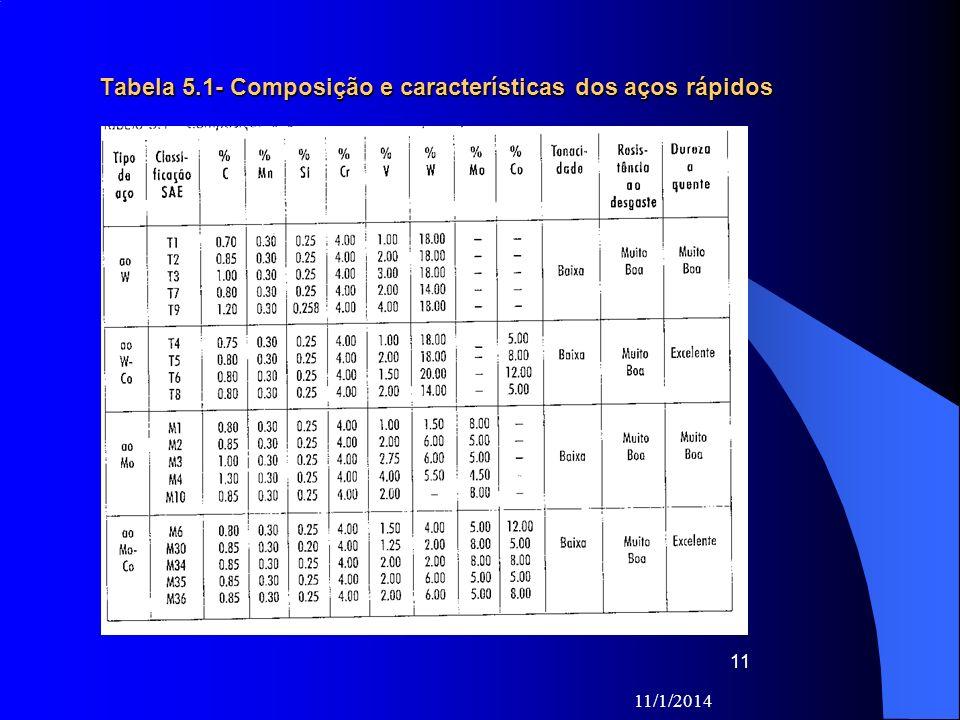 11/1/2014 11 Tabela 5.1- Composição e características dos aços rápidos