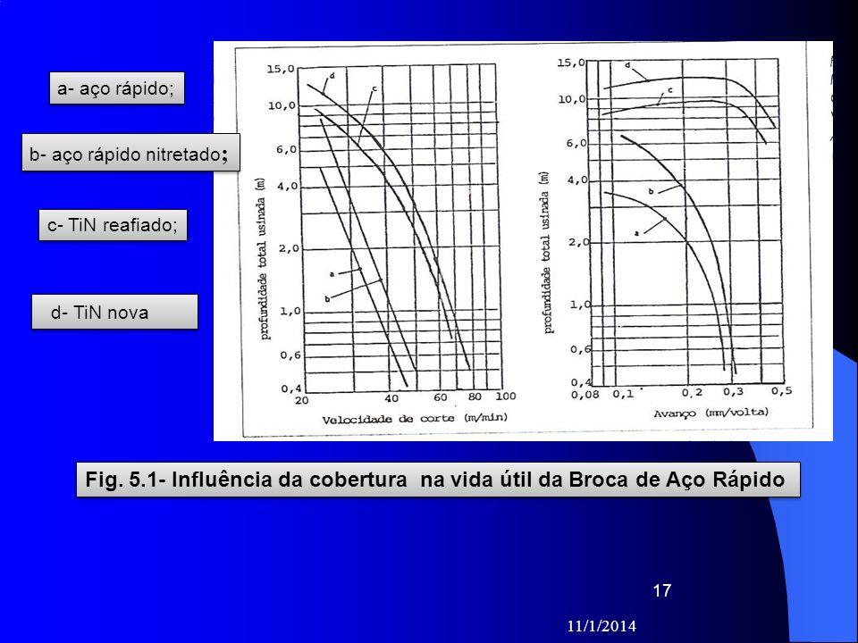 11/1/2014 17 Fig. 5.1- Influência da cobertura na vida útil da Broca de Aço Rápido a- aço rápido; b- aço rápido nitretado ; c- TiN reafiado; d- TiN no