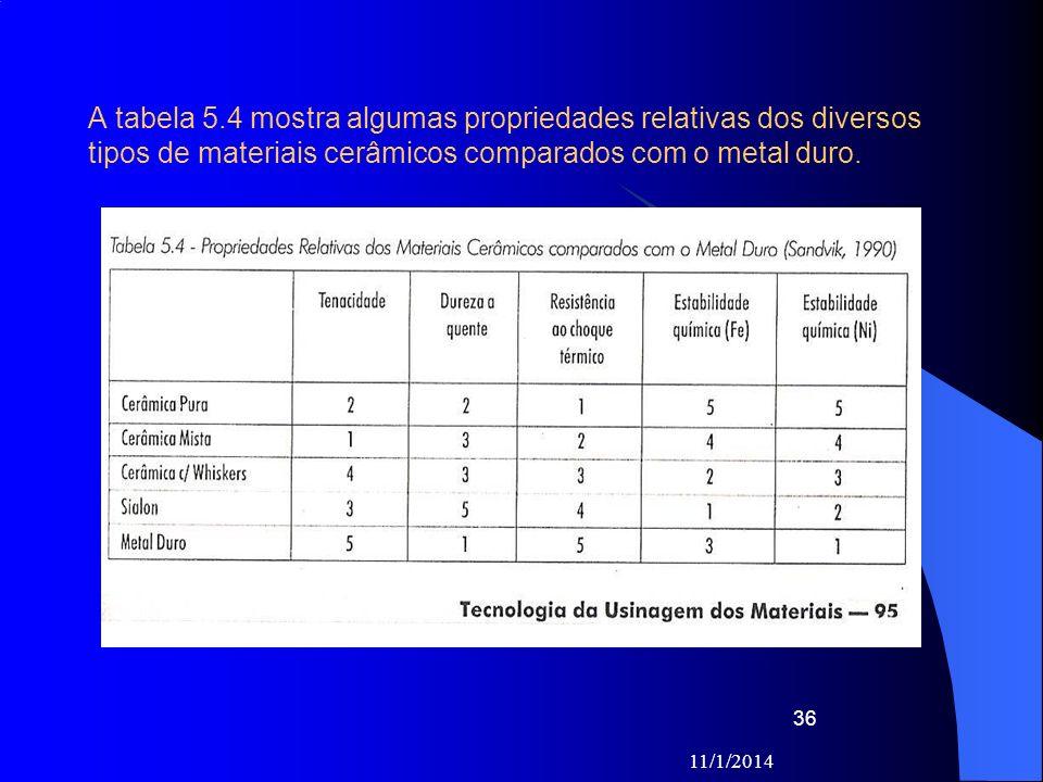11/1/2014 36 A tabela 5.4 mostra algumas propriedades relativas dos diversos tipos de materiais cerâmicos comparados com o metal duro.