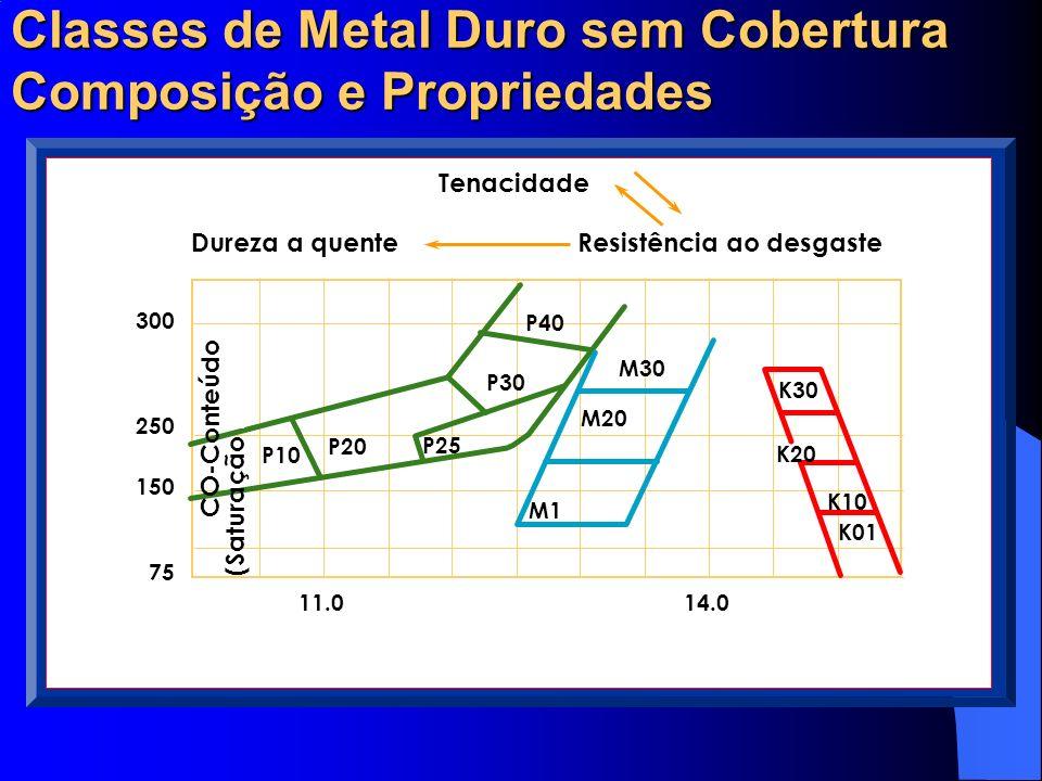 Classes de Metal Duro sem Cobertura Composição e Propriedades M40 K30 K20 K10 K01 M10 M20 M30 P10 P20 P25 P30 P40 300 250 150 100 75 mT 10.0 10.5 11.0
