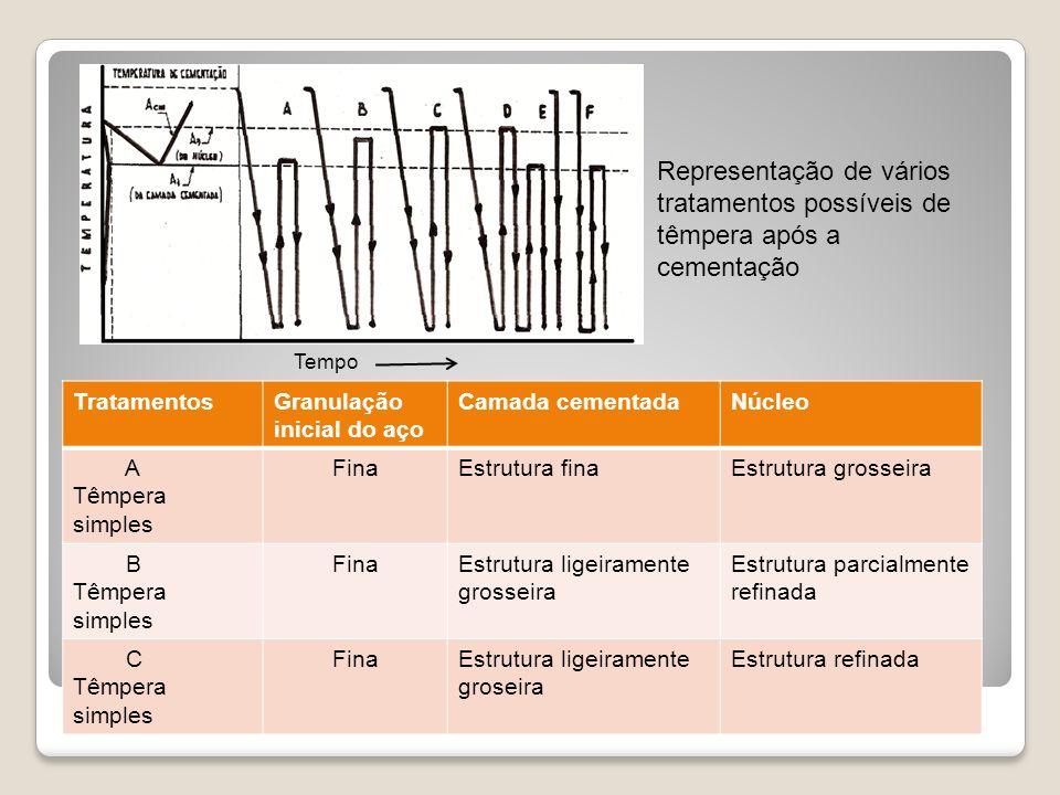 TratamentosGranulação inicial do aço Camada cementadaNúcleo A Têmpera simples FinaEstrutura finaEstrutura grosseira B Têmpera simples FinaEstrutura li
