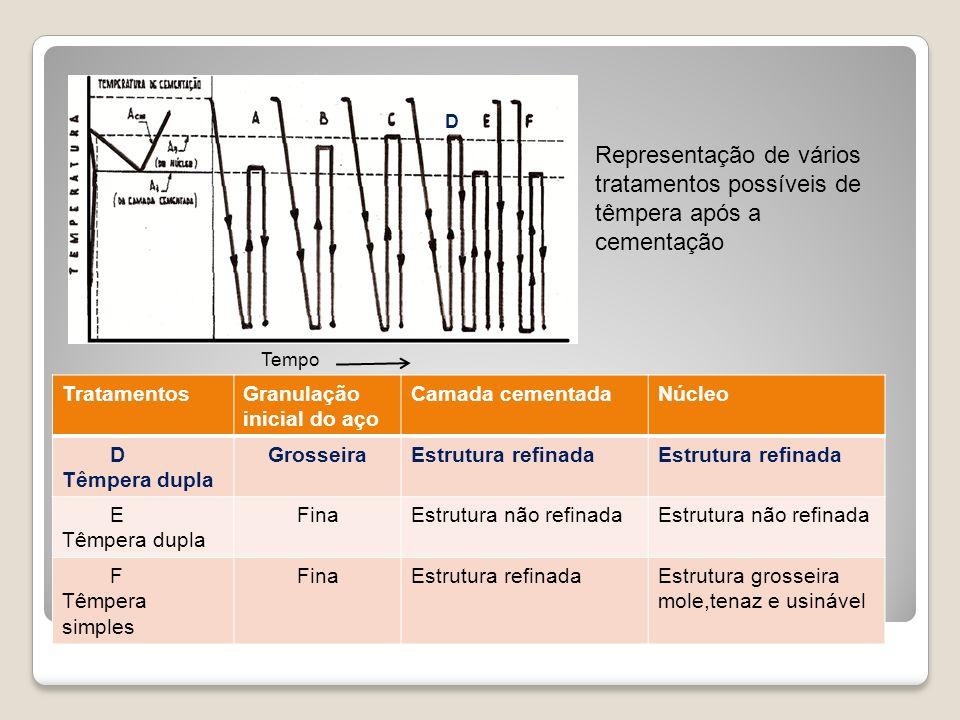 TratamentosGranulação inicial do aço Camada cementadaNúcleo D Têmpera dupla GrosseiraEstrutura refinada E Têmpera dupla FinaEstrutura não refinada F T