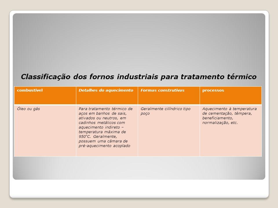 Classificação dos fornos industriais para tratamento térmico combustívelDetalhes do aquecimentoFormas construtivasprocessos Óleo ou gásPara tratamento
