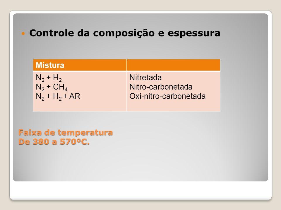 Faixa de temperatura De 380 a 570ºC. Controle da composição e espessura Mistura N 2 + H 2 N 2 + CH 4 N 2 + H 2 + AR Nitretada Nitro-carbonetada Oxi-ni