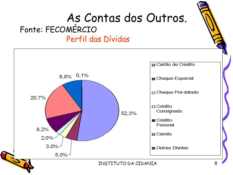 INSTITUTO DA CIDANIA5 As Contas dos Outros. Fonte: FECOMÉRCIO Perfil das Dívidas