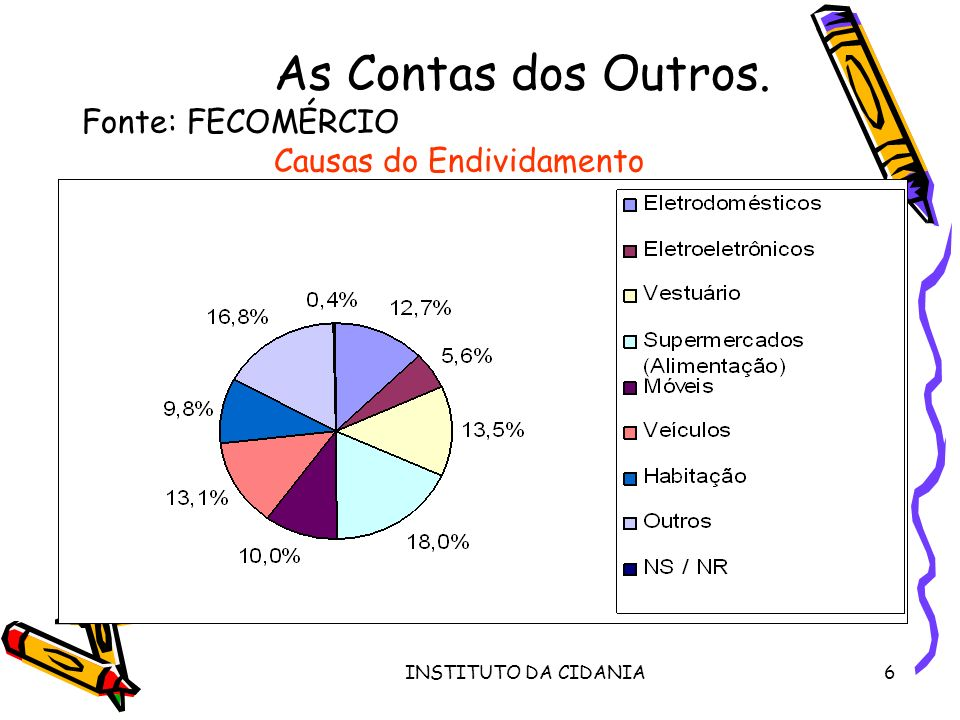 INSTITUTO DA CIDANIA6 As Contas dos Outros. Fonte: FECOMÉRCIO Causas do Endividamento