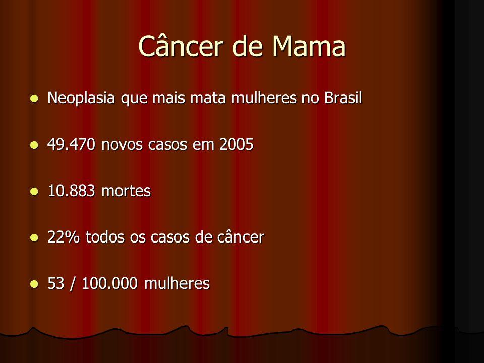 Neoplasia que mais mata mulheres no Brasil Neoplasia que mais mata mulheres no Brasil 49.470 novos casos em 2005 49.470 novos casos em 2005 10.883 mor