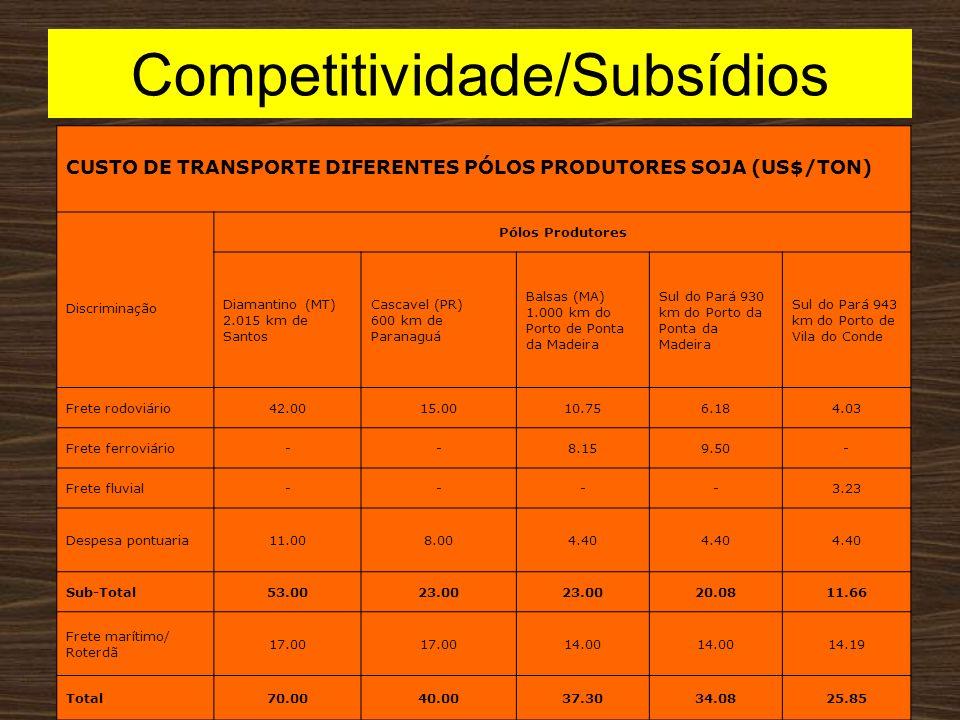 Competitividade/Subsídios CUSTO DE TRANSPORTE DIFERENTES PÓLOS PRODUTORES SOJA (US$/TON) Discriminação Pólos Produtores Diamantino (MT) 2.015 km de Sa