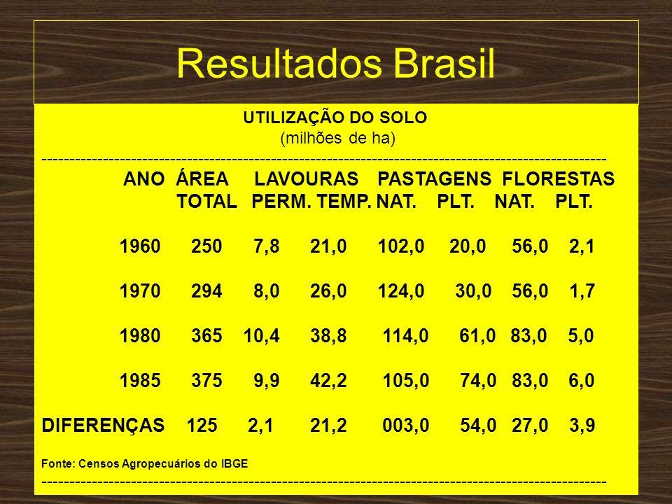 Resultados Brasil UTILIZAÇÃO DO SOLO (milhões de ha) -------------------------------------------------------------------------------------------------