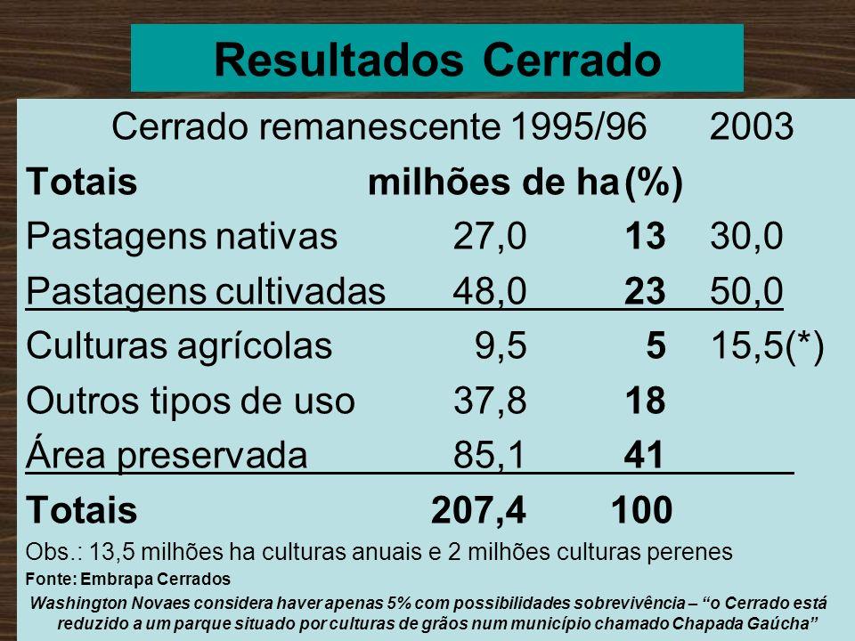 Resultados Cerrado Cerrado remanescente 1995/962003 Totaismilhões de ha(%) Pastagens nativas 27,01330,0 Pastagens cultivadas48,02350,0 Culturas agríco