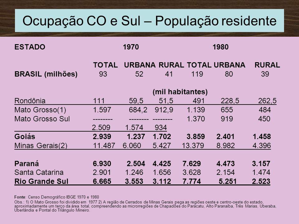 ESTADO19701980 TOTAL URBANA RURAL BRASIL (milhões) 93 52 41 119 80 39 (mil habitantes) Rondônia111 59,5 51,5 491 228,5 262,5 Mato Grosso(1)1.597 684,2