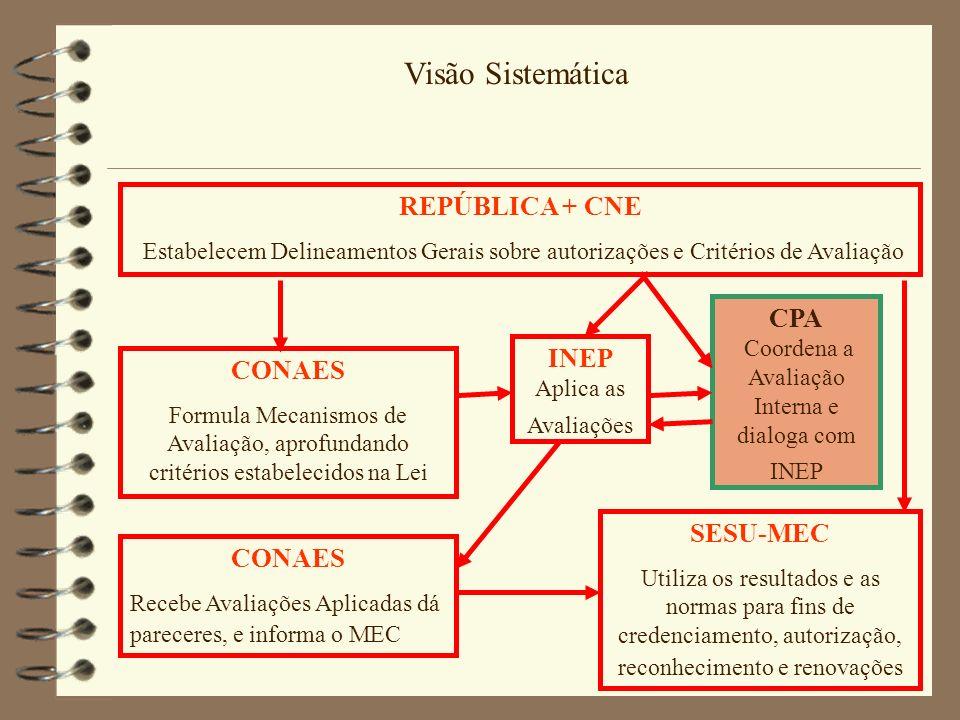 Visão Sistemática REPÚBLICA + CNE Estabelecem Delineamentos Gerais sobre autorizações e Critérios de Avaliação CONAES Formula Mecanismos de Avaliação,