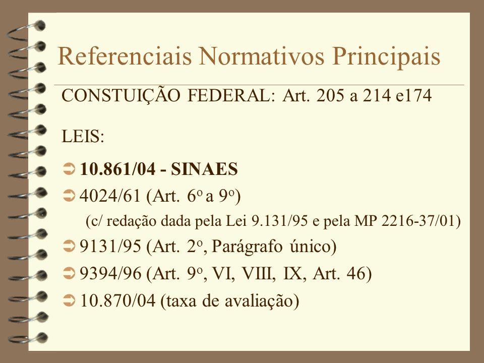 Referenciais Normativos Principais CONSTUIÇÃO FEDERAL: Art. 205 a 214 e174 LEIS: Ü 10.861/04 - SINAES Ü 4024/61 (Art. 6 o a 9 o ) (c/ redação dada pel