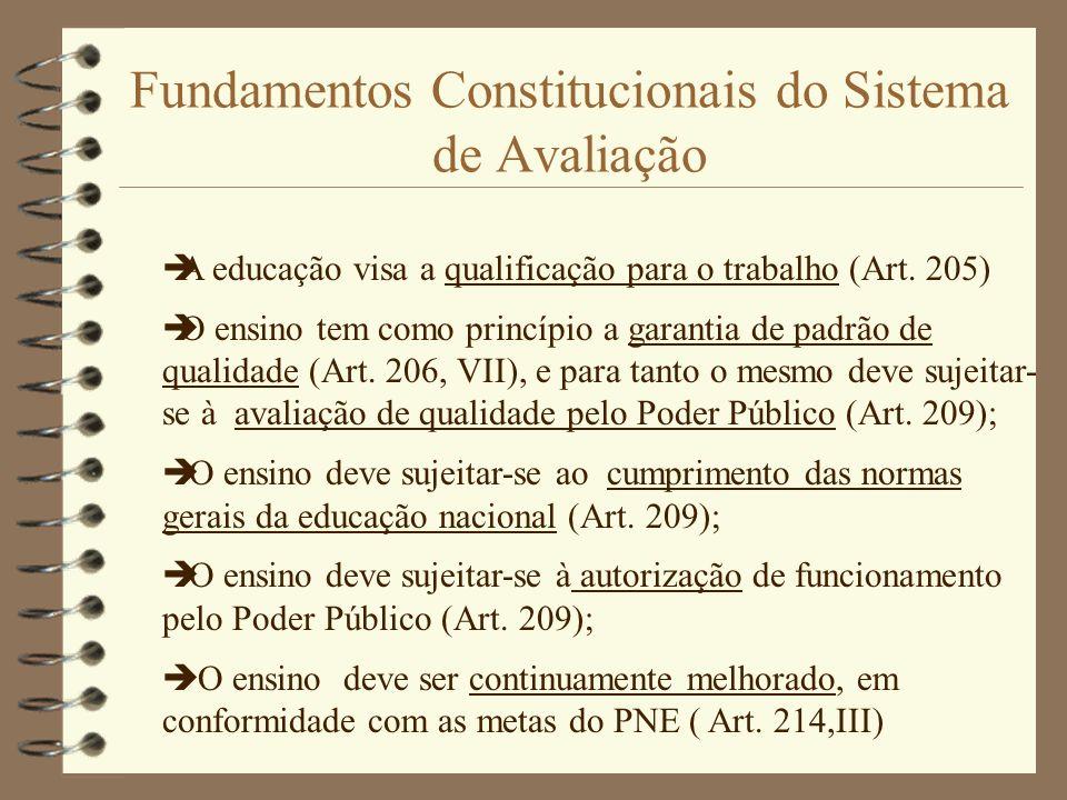 Fundamentos Constitucionais do Sistema de Avaliação A educação visa a qualificação para o trabalho (Art. 205) O ensino tem como princípio a garantia d