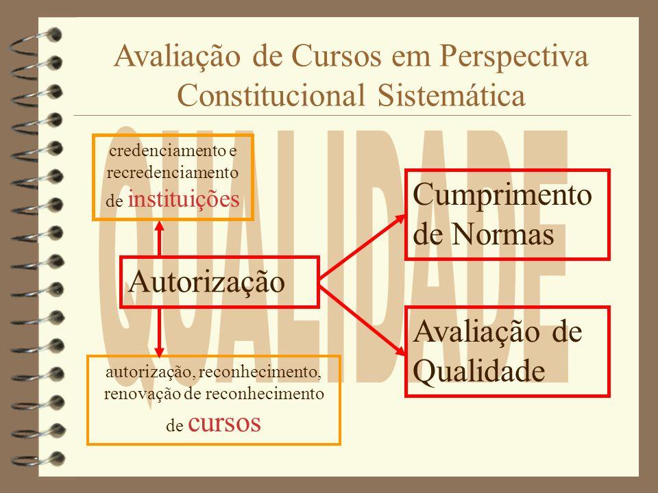 Visão Sistemática REPÚBLICA + CNE Estabelecem Delineamentos Gerais sobre autorizações e Critérios de Avaliação CONAES Formula Mecanismos de Avaliação, aprofundando critérios estabelecidos na Lei INEP Aplica as Avaliações CONAES Recebe Avaliações Aplicadas dá pareceres, e informa o MEC SESU-MEC Utiliza os resultados e as normas para fins de credenciamento, autorização, reconhecimento e renovações CPA Coordena a Avaliação Interna e dialoga com INEP