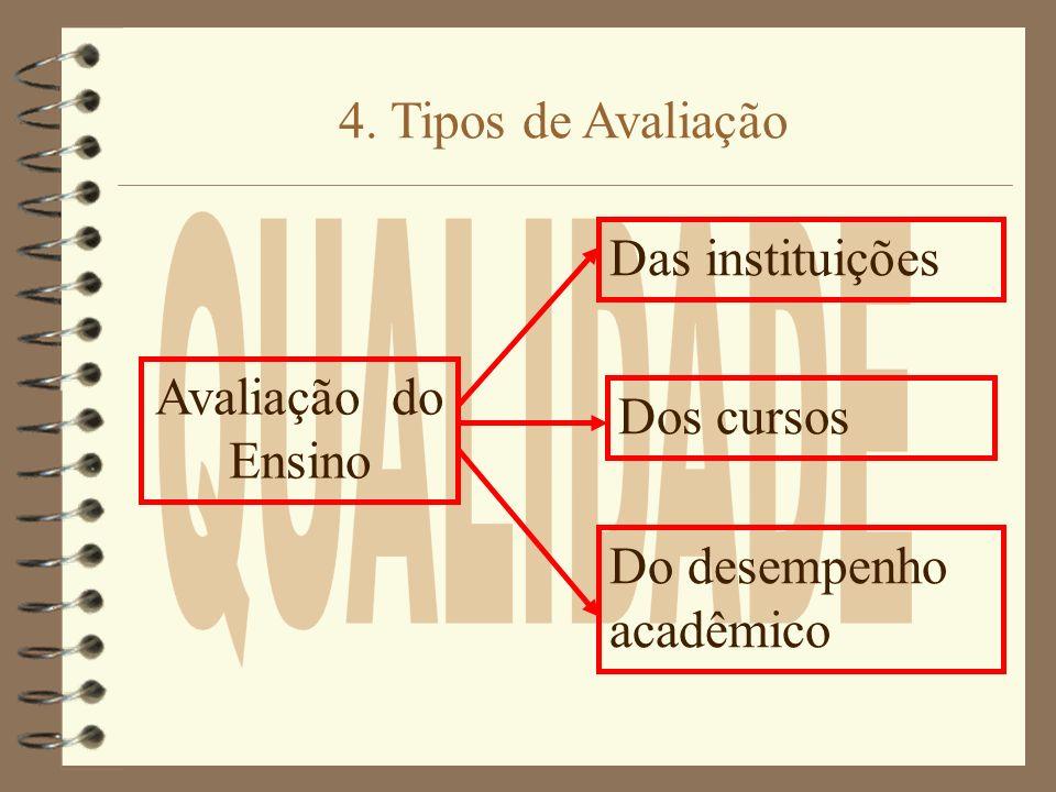 Avaliação do Ensino 4. Tipos de Avaliação Das instituições Do desempenho acadêmico Dos cursos