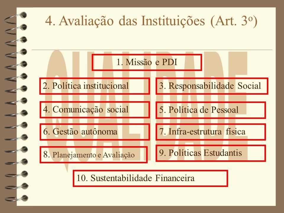 4. Avaliação das Instituições (Art. 3 o ) 2. Política institucional 1. Missão e PDI 4. Comunicação social 3. Responsabilidade Social 6. Gestão autônom