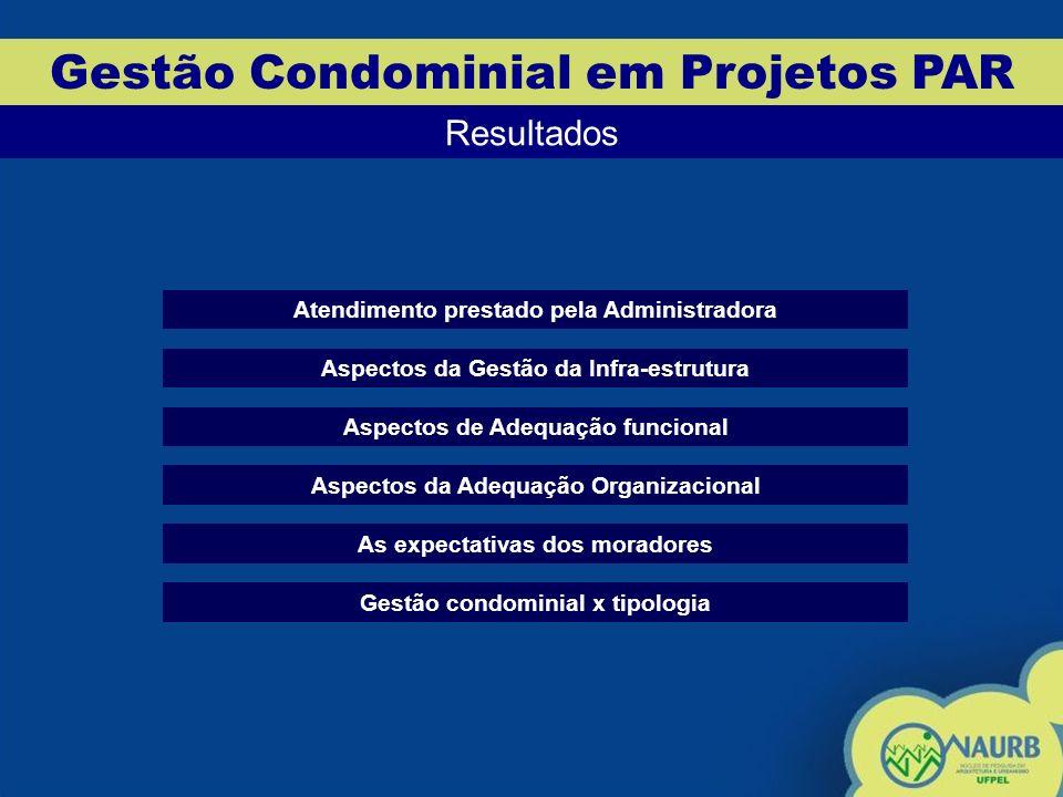 Gestão Condominial em Projetos PAR Resultados Atendimento prestado pela Administradora Aspectos de Adequação funcional Aspectos da Gestão da Infra-estrutura Aspectos da Adequação Organizacional Gestão condominial x tipologia As expectativas dos moradores