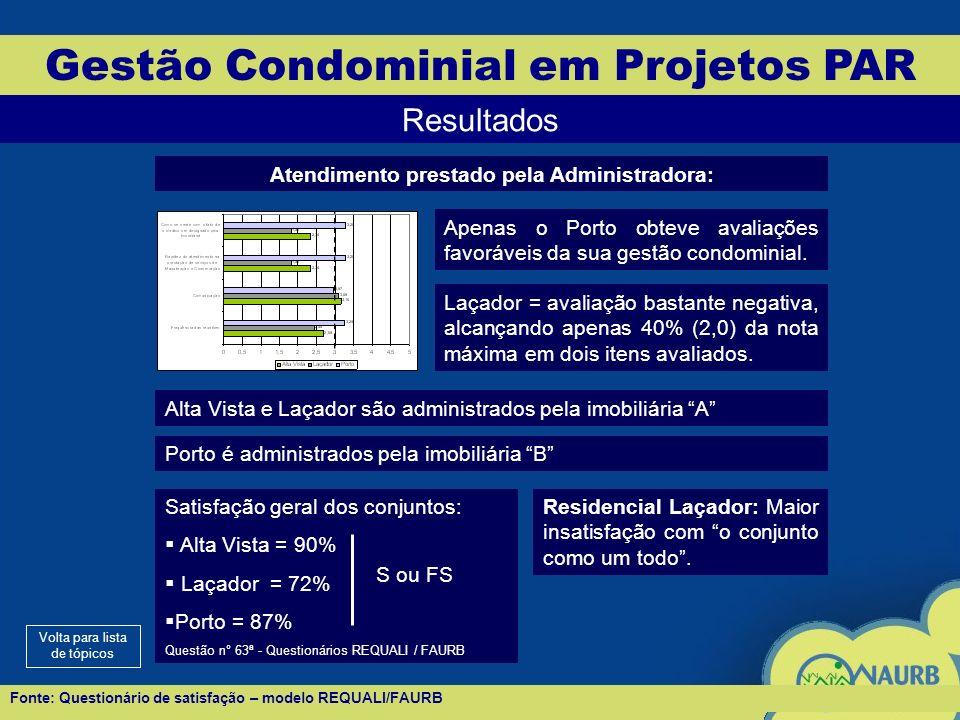 Gestão Condominial em Projetos PAR Resultados Atendimento prestado pela Administradora: Apenas o Porto obteve avaliações favoráveis da sua gestão condominial.