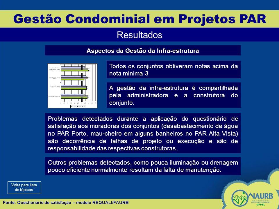 Gestão Condominial em Projetos PAR Resultados Aspectos da Gestão da Infra-estrutura Todos os conjuntos obtiveram notas acima da nota mínima 3 A gestão da infra-estrutura é compartilhada pela administradora e a construtora do conjunto.