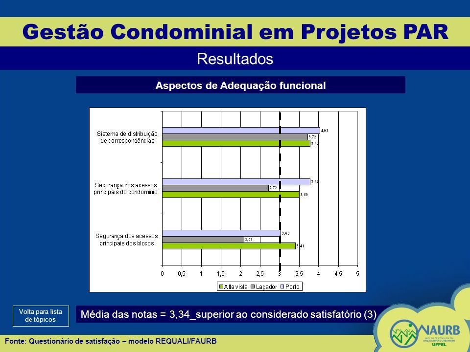 Gestão Condominial em Projetos PAR Resultados Aspectos de Adequação funcional Média das notas = 3,34_superior ao considerado satisfatório (3) Volta para lista de tópicos Fonte: Questionário de satisfação – modelo REQUALI/FAURB