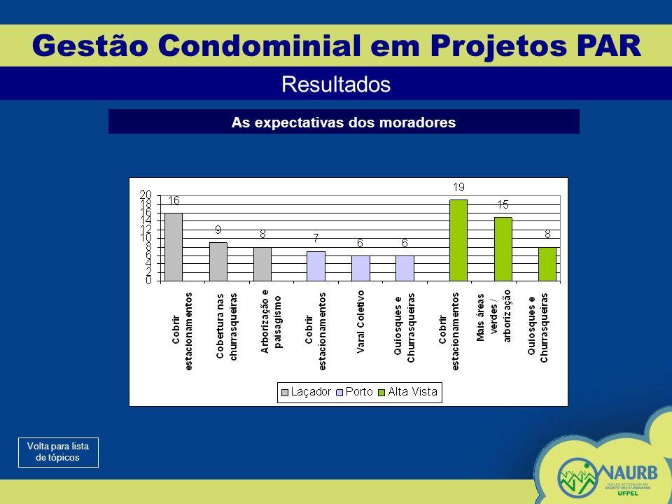 Gestão Condominial em Projetos PAR Resultados As expectativas dos moradores Volta para lista de tópicos