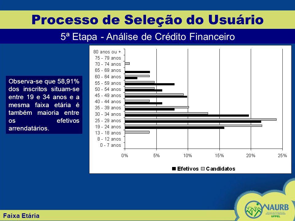 Faixa Etária Processo de Seleção do Usuário 5ª Etapa - Análise de Crédito Financeiro Observa-se que 58,91% dos inscritos situam-se entre 19 e 34 anos