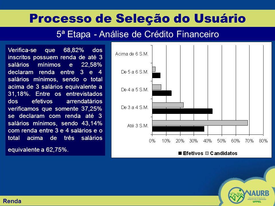 Renda Processo de Seleção do Usuário 5ª Etapa - Análise de Crédito Financeiro Verifica-se que 68,82% dos inscritos possuem renda de até 3 salários mín
