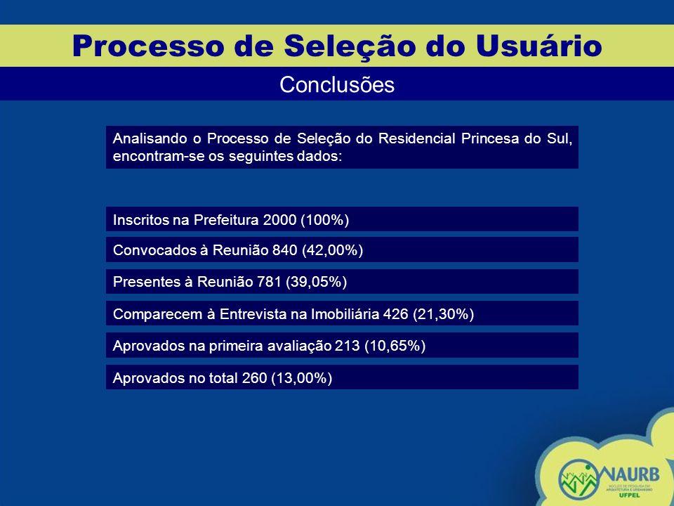 Processo de Seleção do Usuário Conclusões Analisando o Processo de Seleção do Residencial Princesa do Sul, encontram-se os seguintes dados: Inscritos