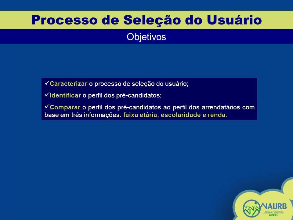 Processo de Seleção do Usuário Objetivos Caracterizar o processo de seleção do usuário; Identificar o perfil dos pré-candidatos; Comparar o perfil dos