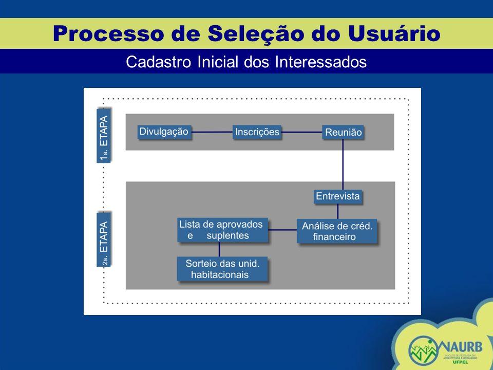 Processo de Seleção do Usuário Conclusões Analisando o Processo de Seleção do Residencial Princesa do Sul, encontram-se os seguintes dados: Inscritos na Prefeitura 2000 (100%) Convocados à Reunião 840 (42,00%) Presentes à Reunião 781 (39,05%) Comparecem à Entrevista na Imobiliária 426 (21,30%) Aprovados na primeira avaliação 213 (10,65%) Aprovados no total 260 (13,00%)