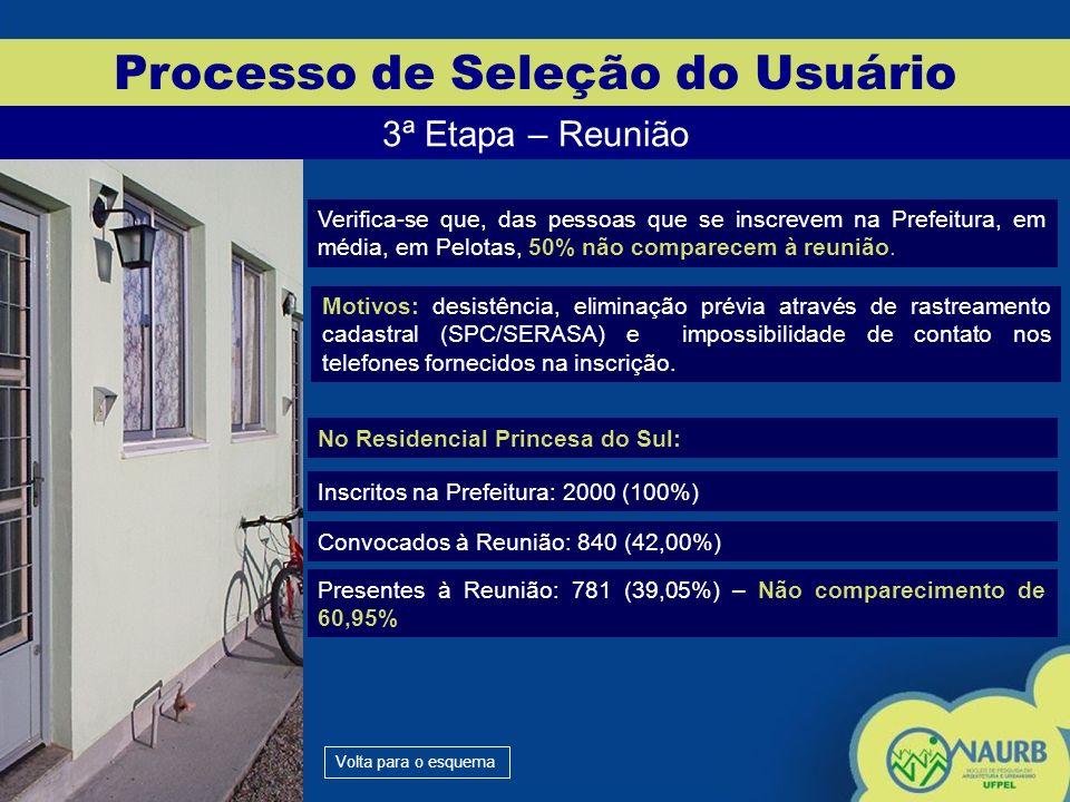 Processo de Seleção do Usuário 3ª Etapa – Reunião Verifica-se que, das pessoas que se inscrevem na Prefeitura, em média, em Pelotas, 50% não comparece