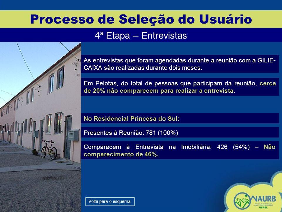 Processo de Seleção do Usuário 4ª Etapa – Entrevistas As entrevistas que foram agendadas durante a reunião com a GILIE- CAIXA são realizadas durante d