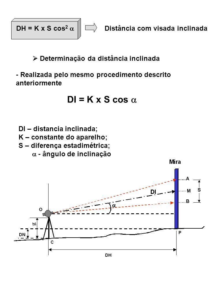 DH = K x S cos 2 Distância com visada inclinada Determinação da distância inclinada - Realizada pelo mesmo procedimento descrito anteriormente DI = K