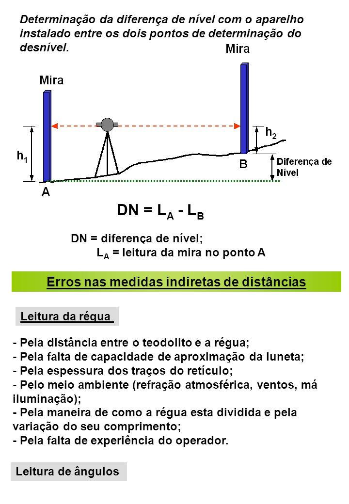 Determinação da diferença de nível com o aparelho instalado entre os dois pontos de determinação do desnível. DN = L A - L B DN = diferença de nível;