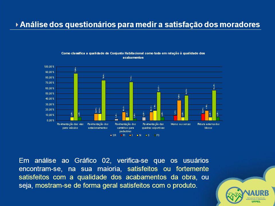 Análise dos questionários para medir a satisfação dos moradores Em análise ao Gráfico 02, verifica-se que os usuários encontram-se, na sua maioria, sa