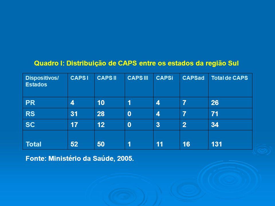 Quadro I: Distribuição de CAPS entre os estados da região Sul Dispositivos/ Estados CAPS ICAPS IICAPS IIICAPSiCAPSadTotal de CAPS PR41014726 RS3128047