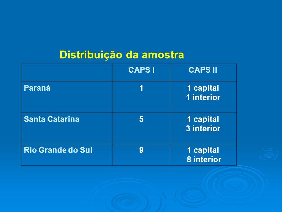 Distribuição da amostra CAPS ICAPS II Paraná11 capital 1 interior Santa Catarina51 capital 3 interior Rio Grande do Sul91 capital 8 interior