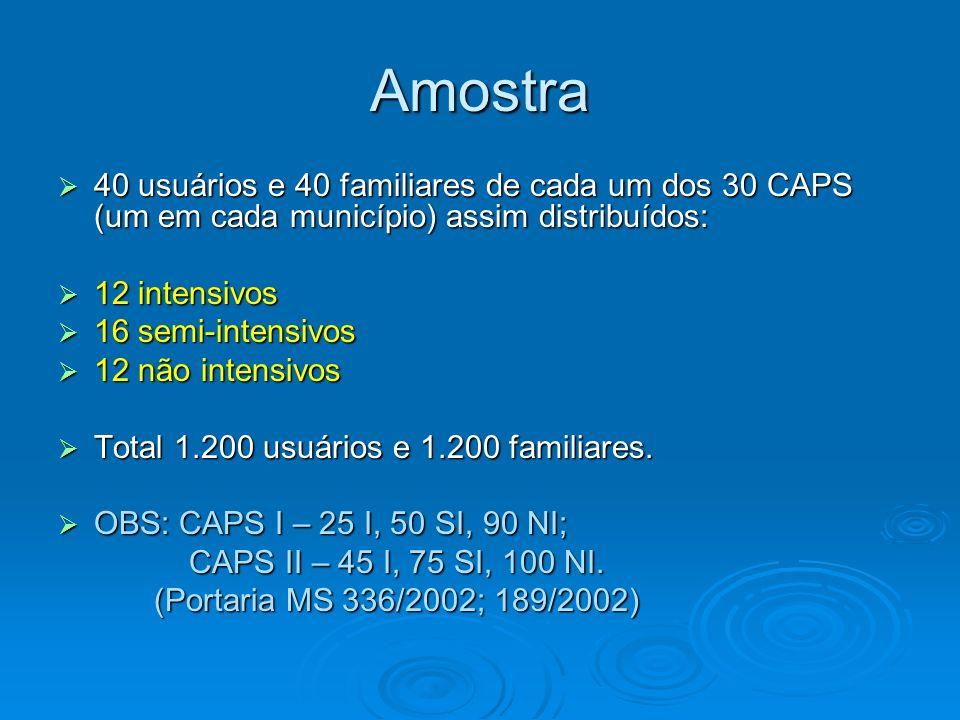 Amostra 40 usuários e 40 familiares de cada um dos 30 CAPS (um em cada município) assim distribuídos: 40 usuários e 40 familiares de cada um dos 30 CA