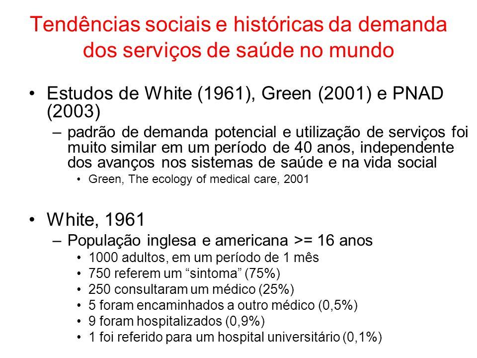 Tendências sociais e históricas da demanda dos serviços de saúde no mundo Estudos de White (1961), Green (2001) e PNAD (2003) –padrão de demanda potencial e utilização de serviços foi muito similar em um período de 40 anos, independente dos avanços nos sistemas de saúde e na vida social Green, The ecology of medical care, 2001 White, 1961 –População inglesa e americana >= 16 anos 1000 adultos, em um período de 1 mês 750 referem um sintoma (75%) 250 consultaram um médico (25%) 5 foram encaminhados a outro médico (0,5%) 9 foram hospitalizados (0,9%) 1 foi referido para um hospital universitário (0,1%)