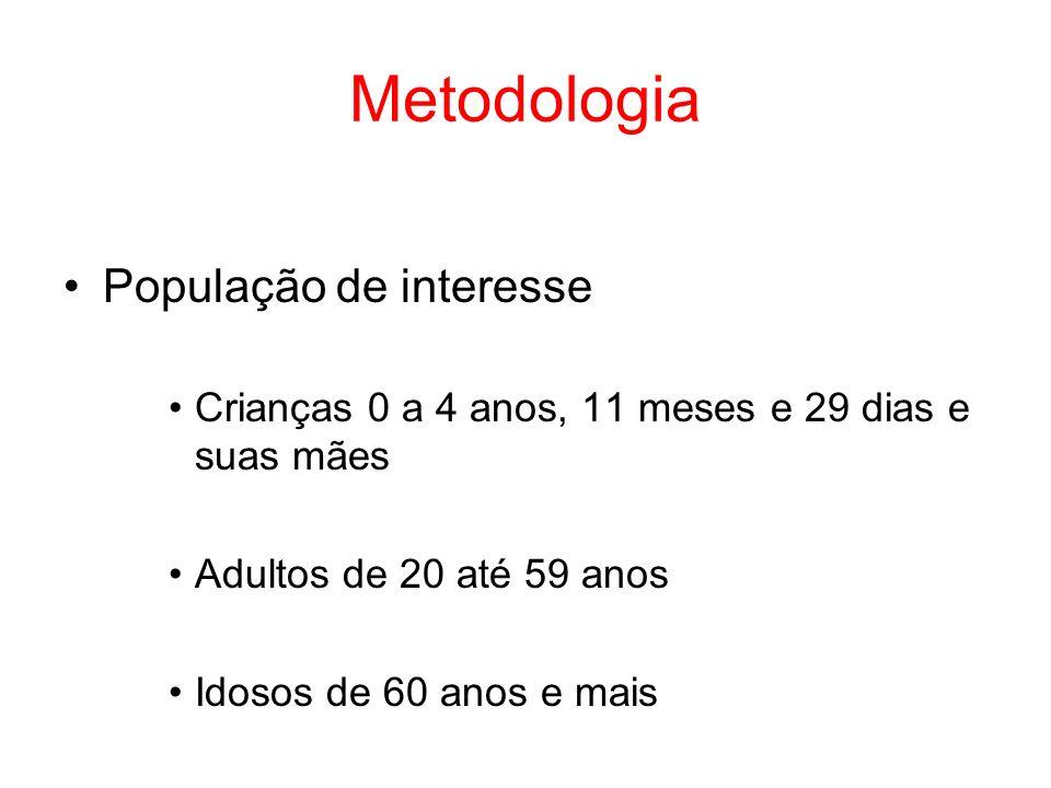 Metodologia População de interesse Crianças 0 a 4 anos, 11 meses e 29 dias e suas mães Adultos de 20 até 59 anos Idosos de 60 anos e mais