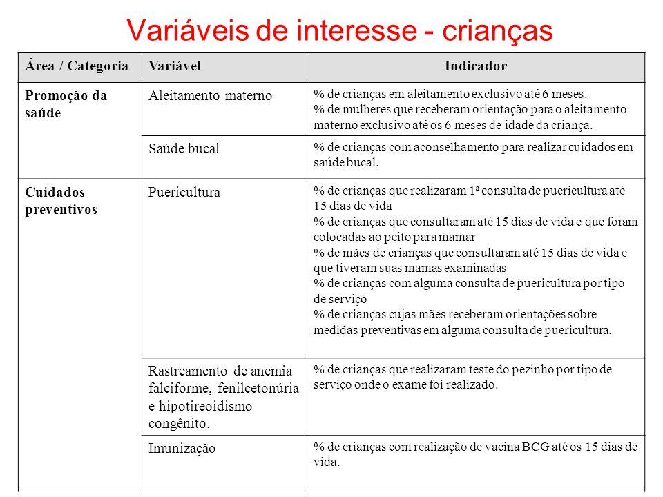 Variáveis de interesse - crianças Área / CategoriaVariávelIndicador Promoção da saúde Aleitamento materno % de crianças em aleitamento exclusivo até 6 meses.