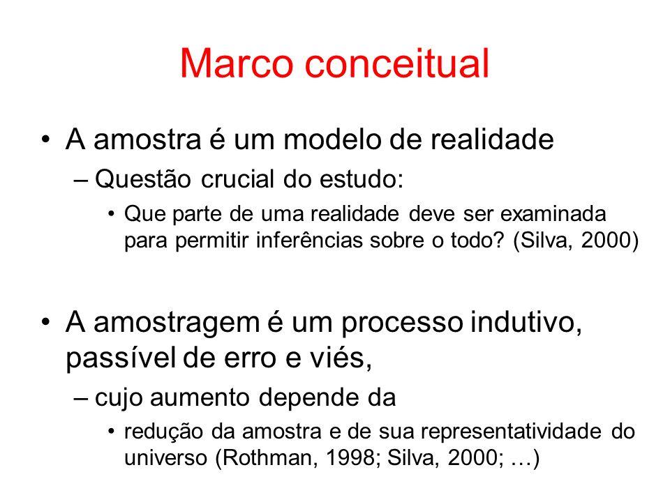 Marco conceitual A amostra é um modelo de realidade –Questão crucial do estudo: Que parte de uma realidade deve ser examinada para permitir inferências sobre o todo.