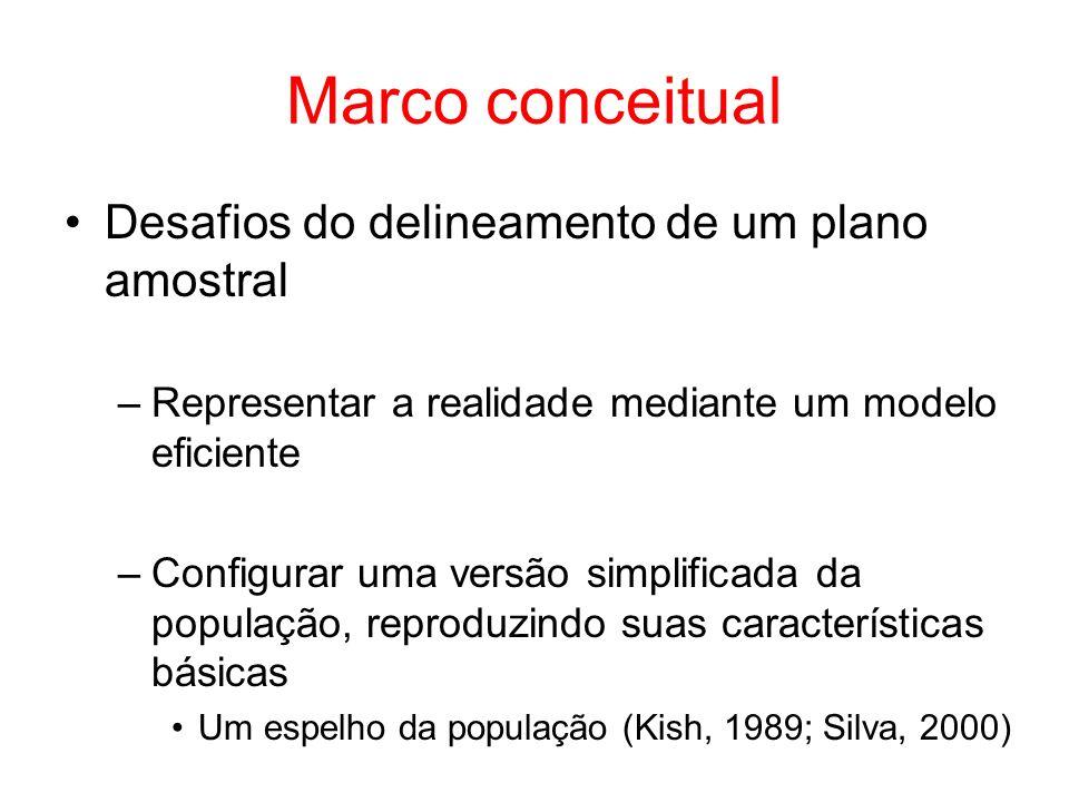 Marco conceitual Desafios do delineamento de um plano amostral –Representar a realidade mediante um modelo eficiente –Configurar uma versão simplificada da população, reproduzindo suas características básicas Um espelho da população (Kish, 1989; Silva, 2000)